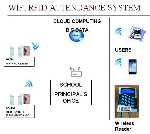 wifi-school-management-system